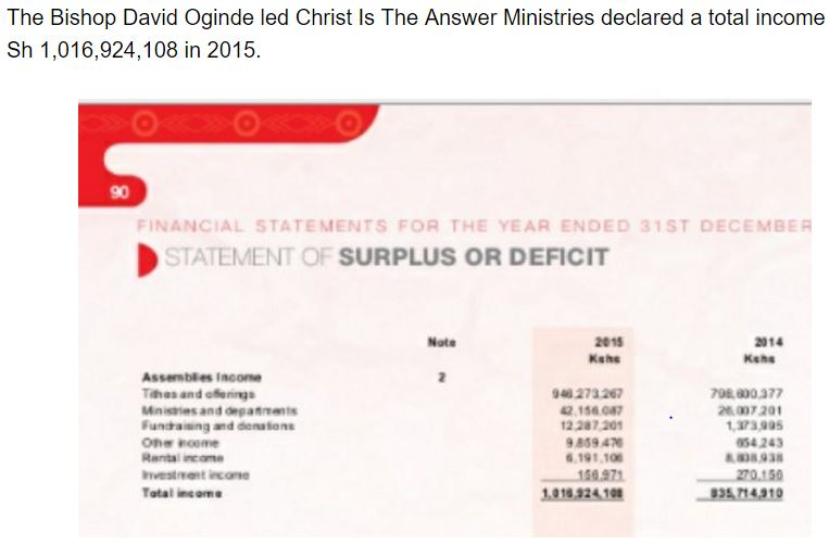 david ogined christ is the answer ministries
