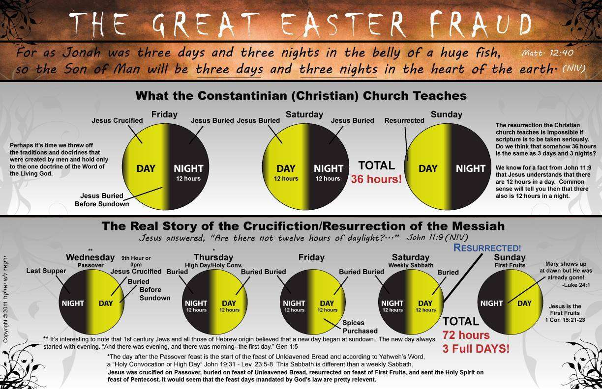 the four day easter lie